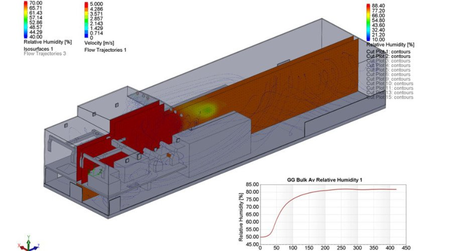 engineering building humidity design