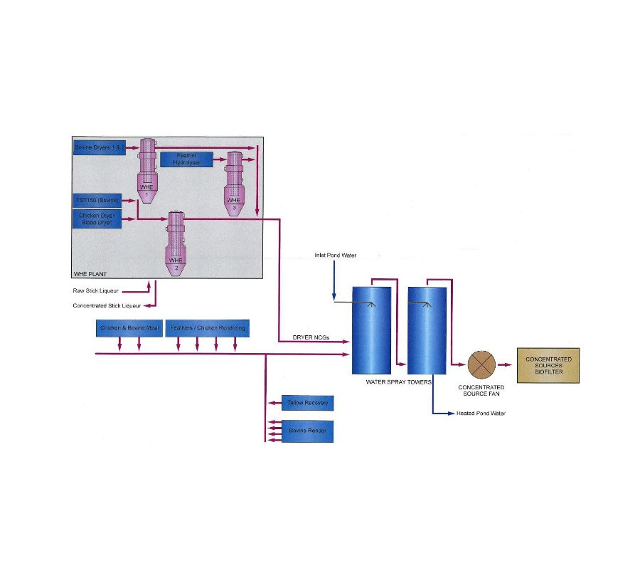 odour control biofilter system design for industry